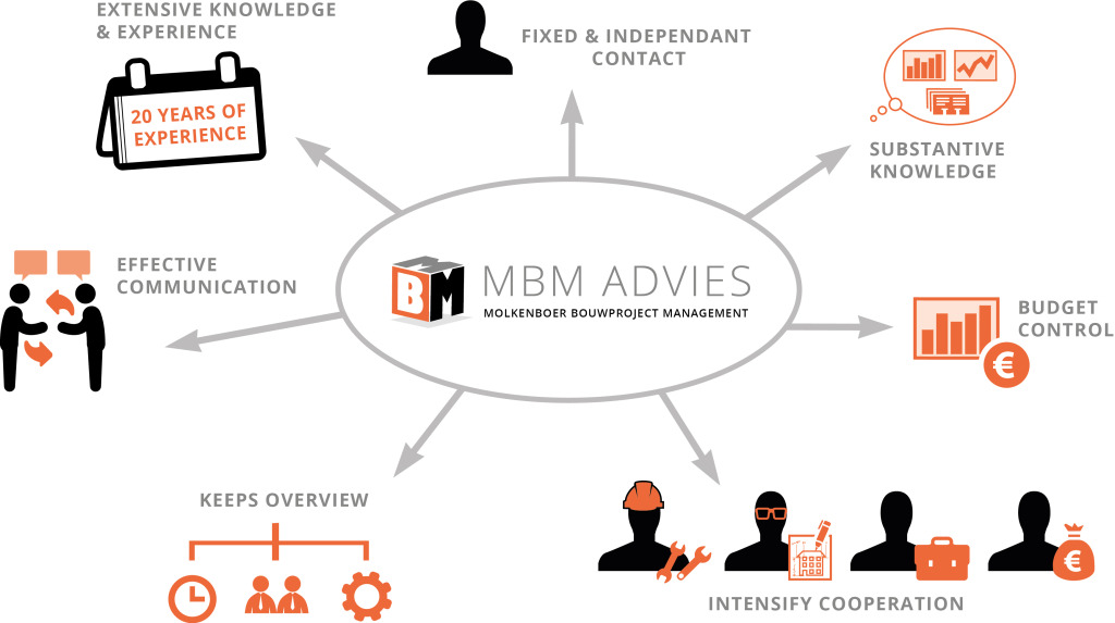 infographic-waarom mbm4-EN